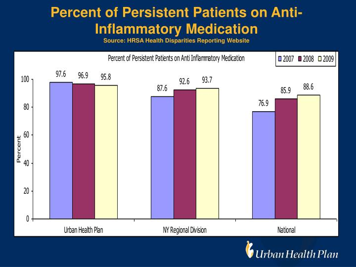 Percent of Persistent Patients on Anti-Inflammatory Medication
