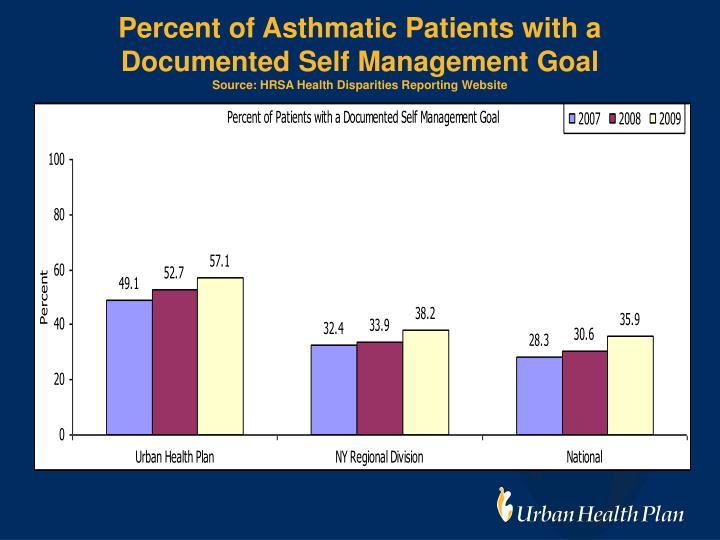 Percent of Asthmatic Patients with a Documented Self Management Goal