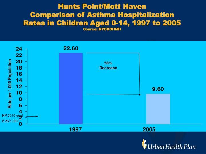 Hunts Point/Mott Haven