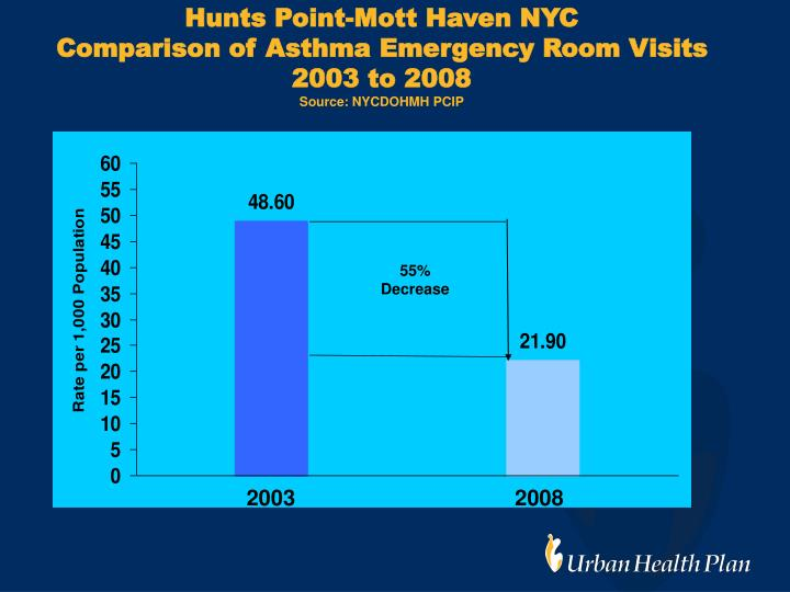 Hunts Point-Mott Haven NYC