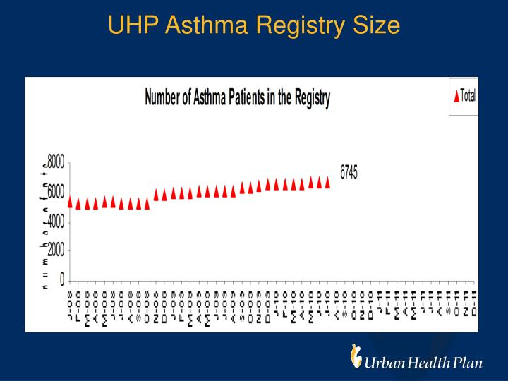 UHP Asthma Registry Size