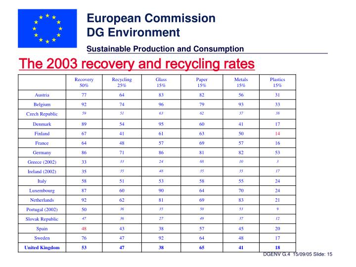 The 2003 recovery and recycling rates
