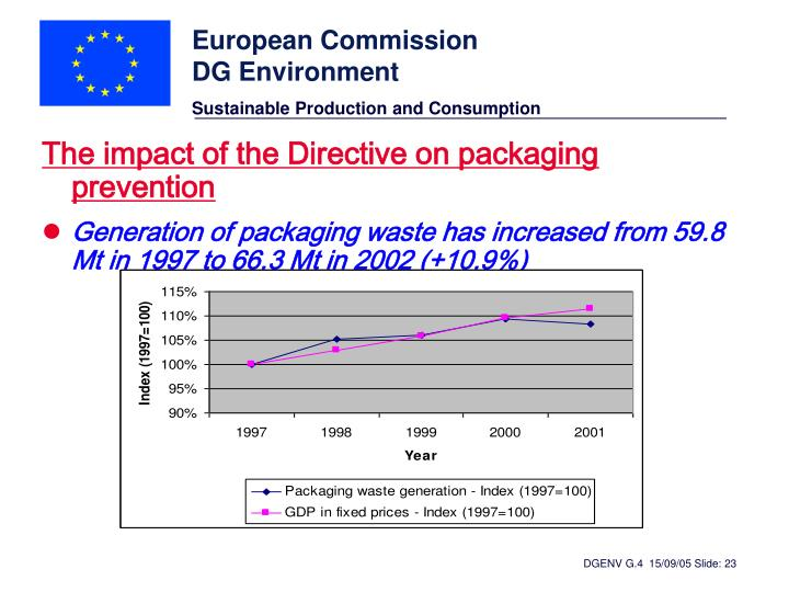 The impact of the Directive on packaging prevention