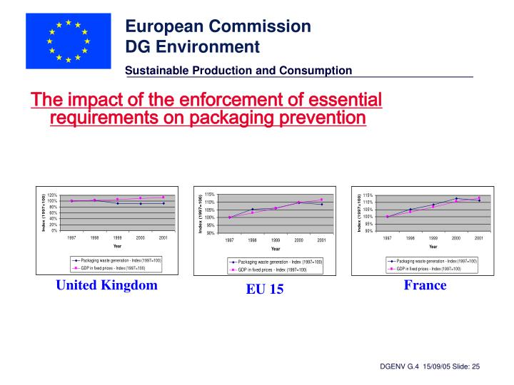 The impact of the enforcement of essential requirements on packaging prevention