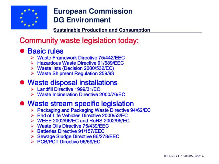 Community waste legislation today: