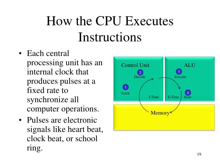 How the CPU Executes Instructions