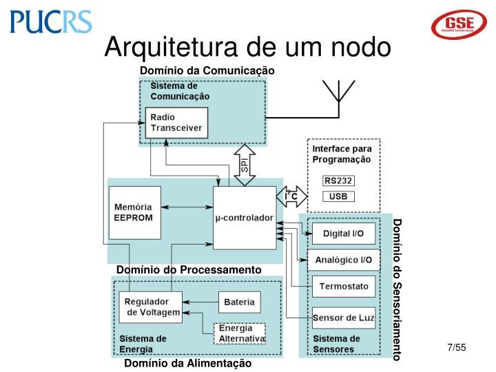Arquitetura de um nodo