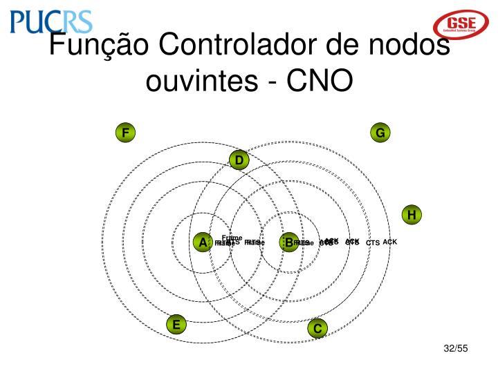Função Controlador de nodos ouvintes - CNO
