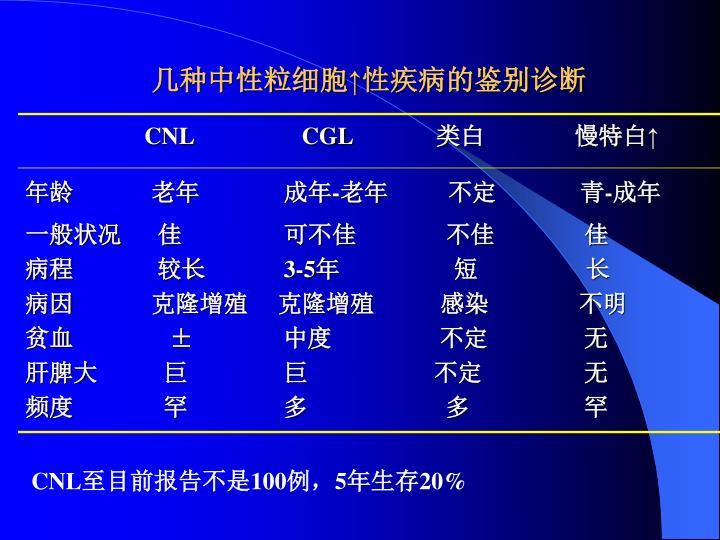 几种中性粒细胞