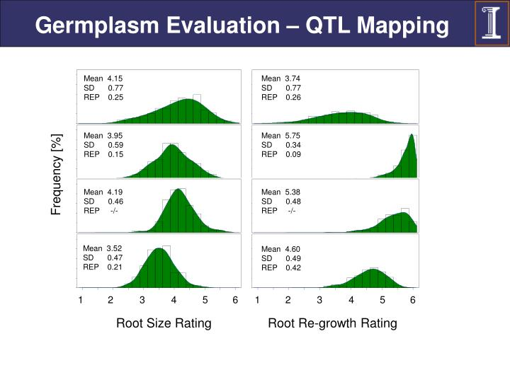 Germplasm Evaluation – QTL Mapping