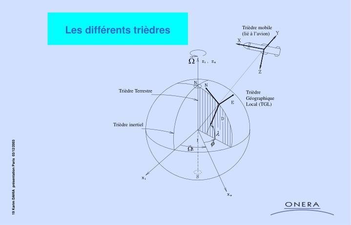 Les différents trièdres