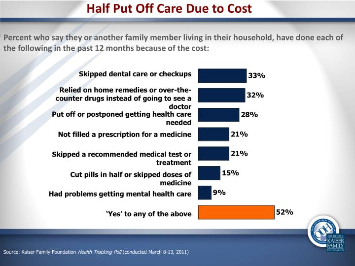 Half Put Off Care Due to Cost