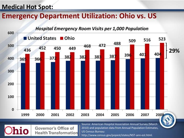 Medical Hot Spot: