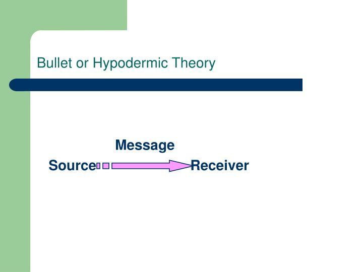Bullet or hypodermic theory