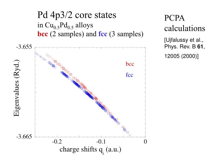 Pd 4p3/2 core states
