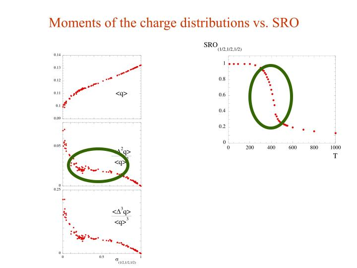 Moments of the charge distributions vs. SRO