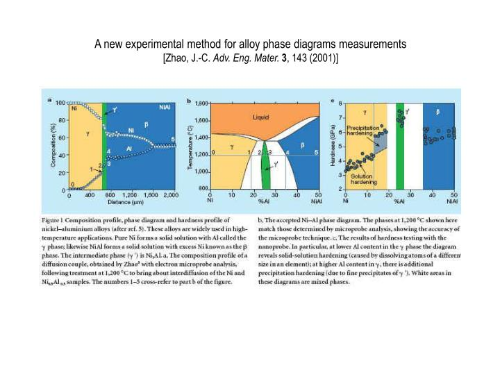 A new experimental method for alloy phase diagrams measurements