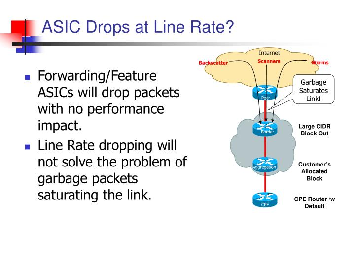 ASIC Drops at Line Rate?