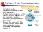 backbone router injecting aggregates