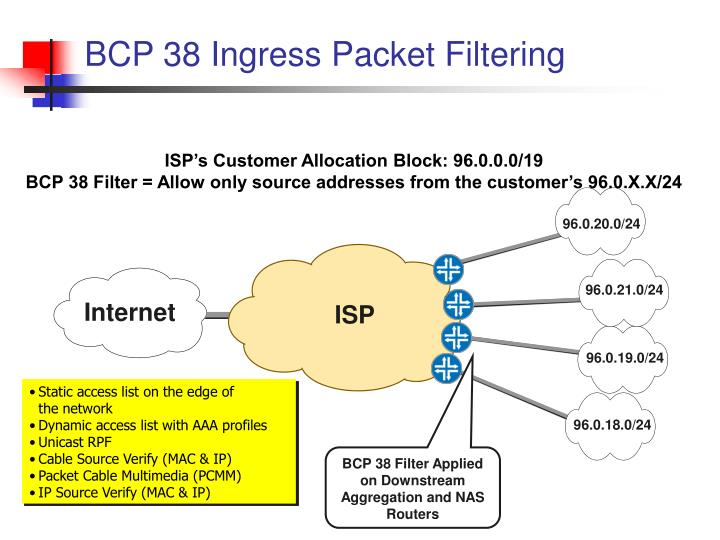 BCP 38 Ingress Packet Filtering
