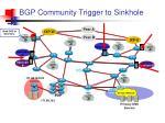 bgp community trigger to sinkhole