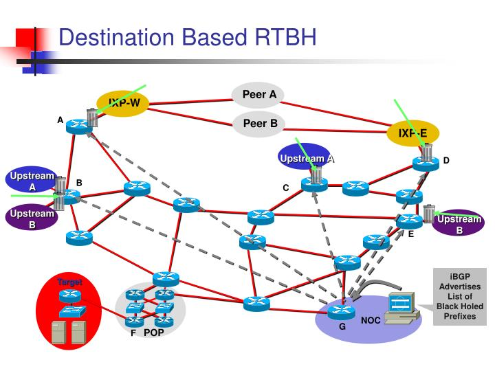 Destination Based RTBH