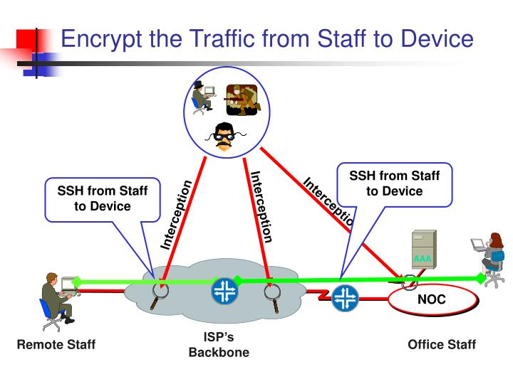Encrypt the Traffic from Staff to Device