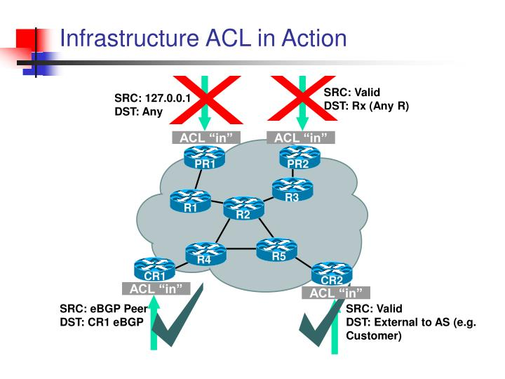 Infrastructure ACL in Action
