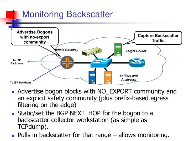 Monitoring Backscatter