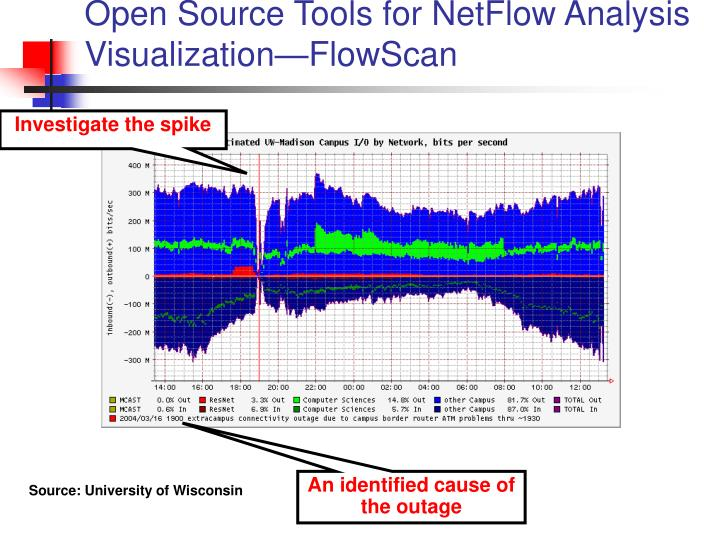 Open Source Tools for NetFlow Analysis Visualization—FlowScan