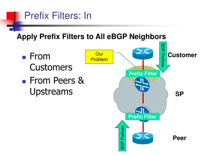 Prefix Filters: In