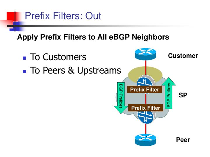 Prefix Filters: Out