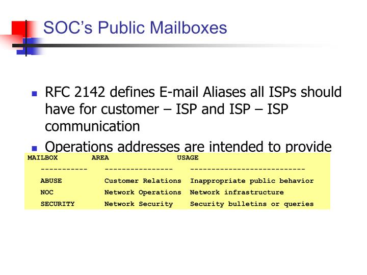 SOC's Public Mailboxes