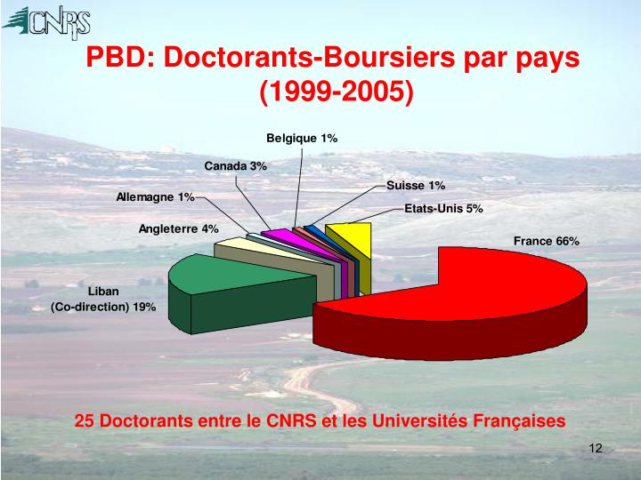 PBD: Doctorants-Boursiers par pays