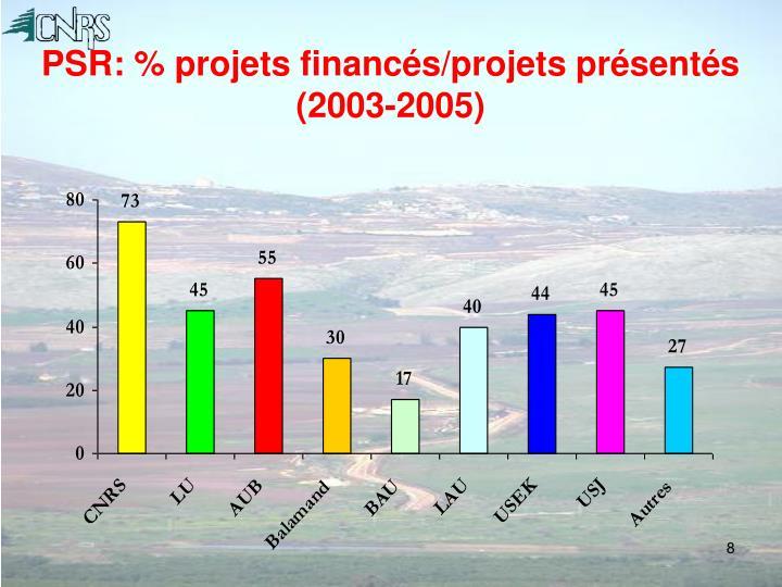 PSR: % projets financés/projets présentés (2003-2005)