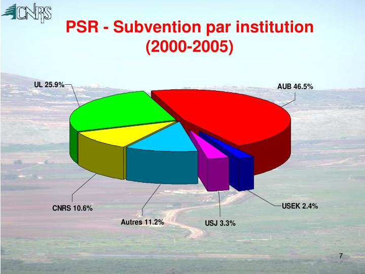 PSR - Subvention par institution