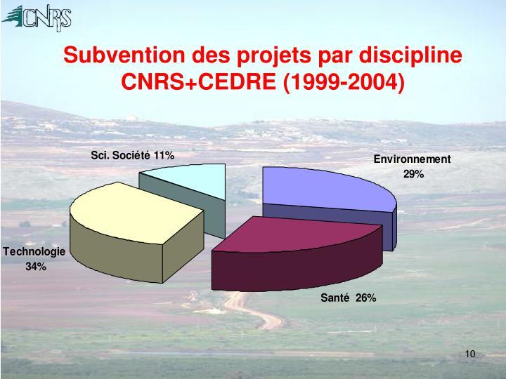Subvention des projets par discipline