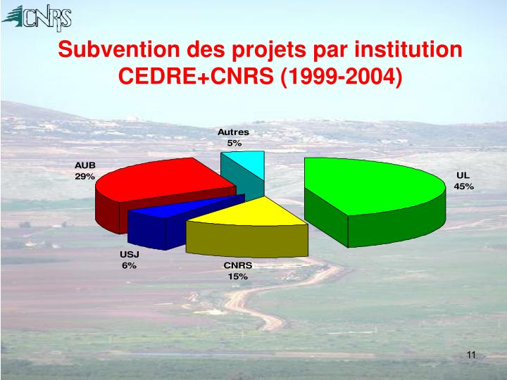 Subvention des projets par institution