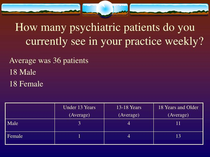 How many psychiatric patients do you currently see in your practice weekly?