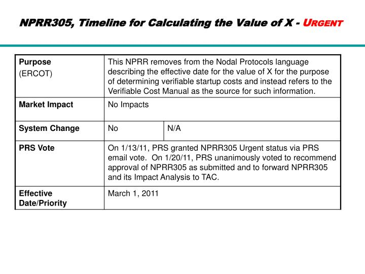 NPRR305, Timeline for Calculating the Value of X -