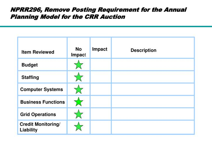 NPRR296, Remove Posting Requirement for the Annual Planning Model for the CRR Auction