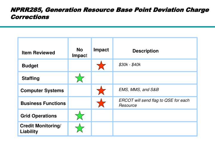 NPRR285, Generation Resource Base Point Deviation Charge Corrections