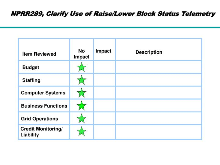 NPRR289, Clarify Use of Raise/Lower Block Status Telemetry