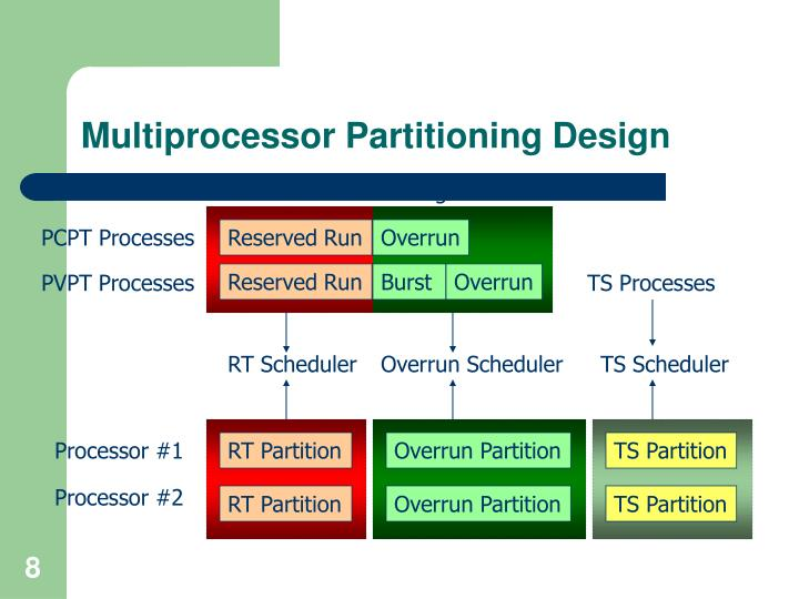 Multiprocessor Partitioning Design