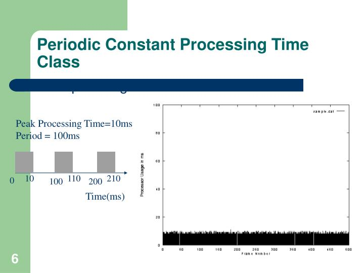 Periodic Constant Processing Time Class