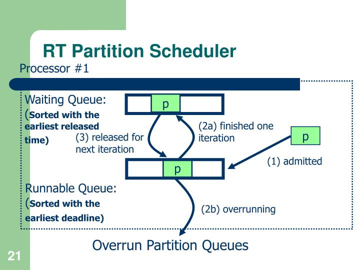 RT Partition Scheduler