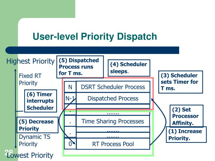 User-level Priority Dispatch