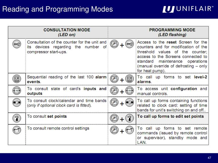 Reading and Programming Modes