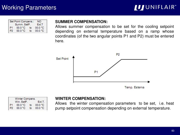 Working Parameters