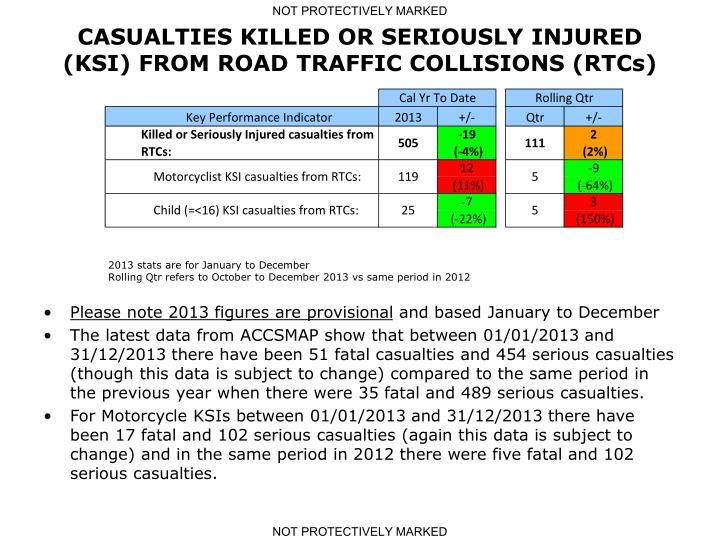 CASUALTIES KILLED OR SERIOUSLY INJURED (KSI) FROM ROAD TRAFFIC COLLISIONS (RTCs)